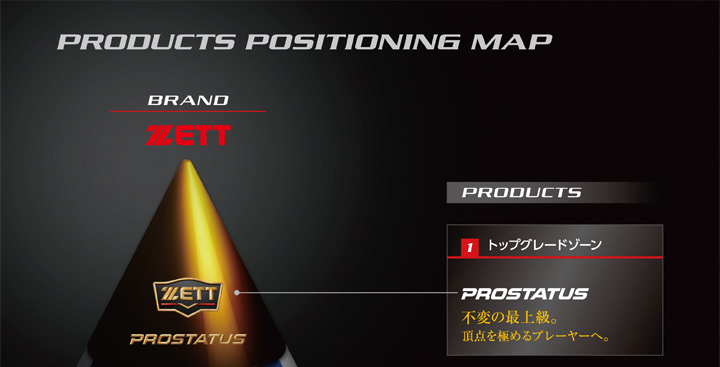 PRODUCTS POSITIONING MAP 1,トップグレードゾーン PROSTATUS 不変の最上級。頂点を極めるプレーヤーへ。